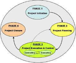 public procurement best practice guidetypically the project life cycle consists of four primary phases  as it is presented in the following diagram