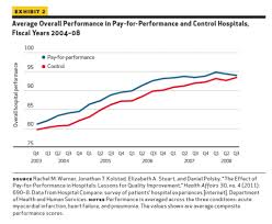 pay for performance average overall performance in pay for performance and control hospitals fiscal years 2004