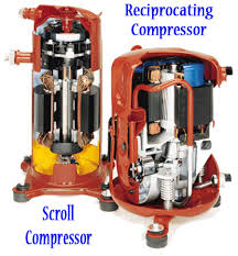 home air conditioning system. air conditioning compressor featuring a scroll and recipricating home system