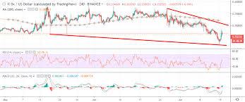 0x Price Analysis Zrx Usd Uncertain Future Crypto Briefing