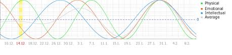 Free Daily Biorhythm Charts Free Biorhythm Chart And Biorhythm Calculator For The Year