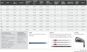 Golf Club Length Fitting Chart First Look Cobra King F9 And King F9 One Speedback Irons