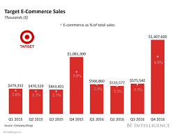 Target Sales Chart Ignore 93 Of Sales And Target Would Be More Expensive Than