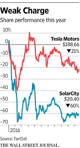 Tesla Solarcity Merger Gets Shareholder Approval Wsj