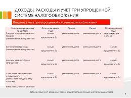 дипломная презентация по налогообложению  9 ДОХОДЫ РАСХОДЫ И УЧЕТ ПРИ УПРОЩЕННОЙ СИСТЕМЕ НАЛОГООБЛОЖЕНИЯ