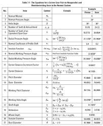 Spur Gear Module Selection Chart Helical Gear Calculations Crossed Helical Gear Meshes And
