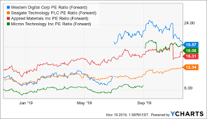 Wdc Stock Chart Western Digital May Have Trouble Pushing Stock Price Higher