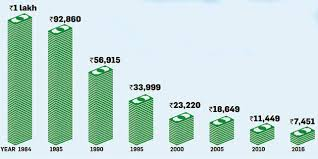projected inflation calculator inflation rs 1 lakh in 1984 is worth just rs 7 451 now are