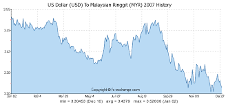 Myr To Usd Chart Ringgit To Usd Exchange Rate Chart Sallekenan Ga