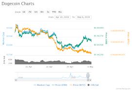 Bitcoin Price Chart Rise How To Sell Dogecoin For Usd