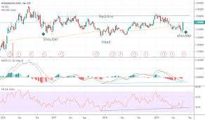 Ocanf Stock Price And Chart Otc Ocanf Tradingview