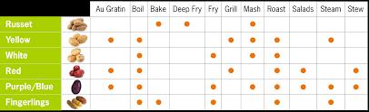 Potato Size Chart Types Of Potatoes Wisconsin Potatoes