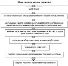 Формы методы и принципы военного управления Сущность военного  Общие принципы управления войсками Вооруженных Сил Российской Федерации показаны на рисунке 3 3