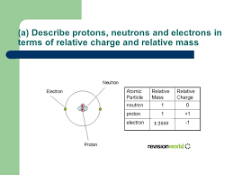 Chemistry: Unit F321 Atoms and reactions Electrons, bonding and ...