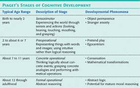 Piaget S Stages Of Cognitive Development Chart Pdf Piagets Stages Of Cognitive Development Sensorimotor