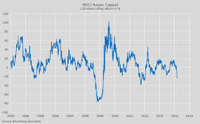 Msci Russia Index Chart Why Russian Stocks Are Ridiculously Cheap