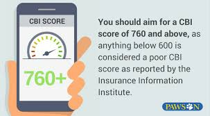 you should aim for a cbi score of 760 and above as anything below 600 is considered a poor cbi score as reported by the insurance information institute