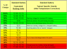 12 Volt Battery Chart Before You Buy Your T B Battery Life Maintenance