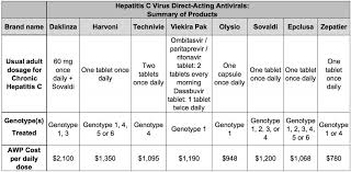 Hepatitis C Treatments By Genotype Pharmacy Outcomes