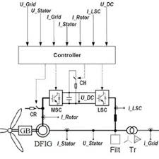short circuit current and its components for dfig under near to comparison of short circuit current contribution of doubly fed induction generator based wind turbines and synchronous generator