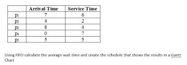 Solved Process Scheduling Create Diagram And Calculating