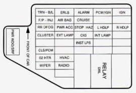 chevrolet cavalier fuse diagram wiring diagram mega 1998 chevrolet cavalier fuse diagram wiring diagram used 1996 chevy cavalier fuse diagram chevrolet cavalier