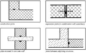 expansion joint concrete wall. several recommended uses of hydrophilic waterstop. expansion joint concrete wall