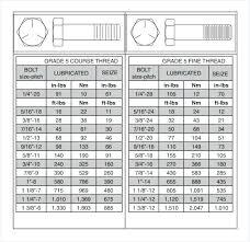 Tightening Torque Chart Metric Flange Bolt Torque Chart Pdf