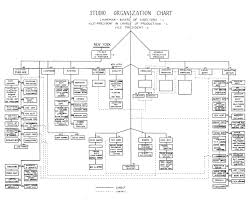 14 Specific Film Production Hierarchy Chart