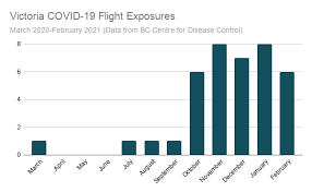 Quebecers may be letting down their guard, opening door to third wave, dubé warns. Covid 19 Case Reported On Flight From Calgary To Victoria Vancouver Island Free Daily