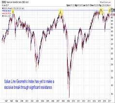 Weekly Stock Market Outlook A Look Ahead See It Market
