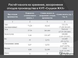 Презентация на тему Дипломная работа Налоговый учёт и ревизия  7 Расчёт