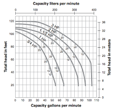 Armstrong Pump Curve Charts Myers Qp Series Centrifugal Pumps Buyers Guide Pump Projects