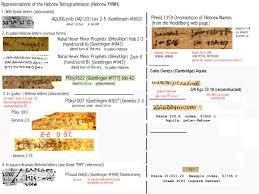 tetragrammaton in various forms