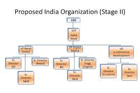 Amazon Organizational Structure Chart Www