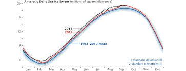 Ice Depth Weight Chart Antarctic Sea Ice Wikipedia
