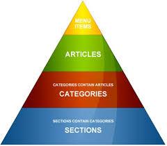 The basics of Joomla: Articles & Categories - JoomlaVision