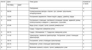 Рабочая программа по математике класс  фрагмент рабочей программы по математике 8 класс