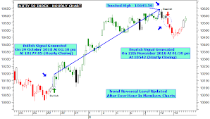 Live Buy Sell Signal Chart Nifty Chart Automatic Live Buy