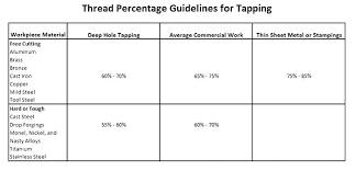 Tap And Die Chart Pdf Efficient Tap Drill Chart Thread Percentage Tap Drill Size