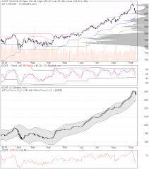 Costco Stock Quote Custom COST Costco Wholesale Corporation Stock Quote Analysis Rating