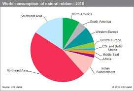 Sbr Rubber Price Chart Natural Rubber Price Chart Best Picture Of Chart Anyimage Org