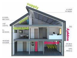 Small Picture Cenin Renewables Solcer House Cenin Renewables