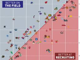 Chart Shows Which College Football Teams Make The Most Of