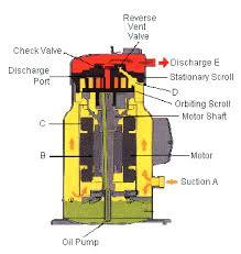 types of refrigeration compressors. figure 5: typical scroll-type refrigerant compressor types of refrigeration compressors r