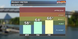Dew Point Chart Oppressive The Muggy Meter Is Moving Up By The Weekend