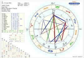 Adyashanti Birth Chart Hoshhsiao U Hoshhsiao Reddit