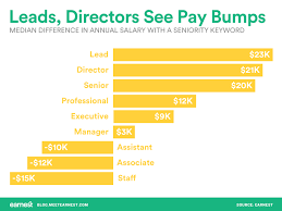your next job title could mean this much more in pay chart showing salary difference between job titles according to seniority