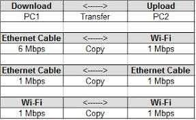 Why A File Download Fast Via Ethernet From Wifi But Slow