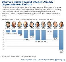 President Obama Accomplishments Chart Doug Ross Journal The Two Charts President Obama Never